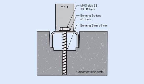 Fundamentsteinplatte: Versenkte Schienenmontage